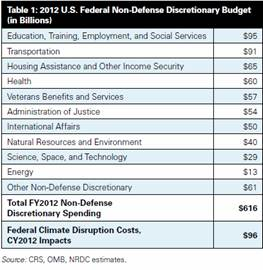 FY 12 Non Defense Discretionary Chart.bmp