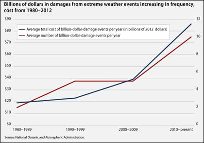 Billions of dollars in damages from extreme weather events increasing in frequency.bmp